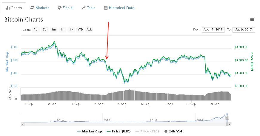 Chute du Bitcoin le 4 septembre 2017